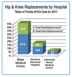 graph showing hip and knee replacements by hospital